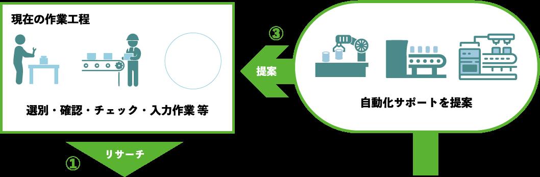 現在の作業工程 選別・確認・チェック・入力作業 等 自動化サポートを提案