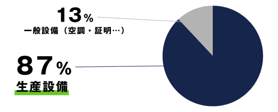 製造業で一番電気を消費しているのは一般設備 株式会社マスナガ