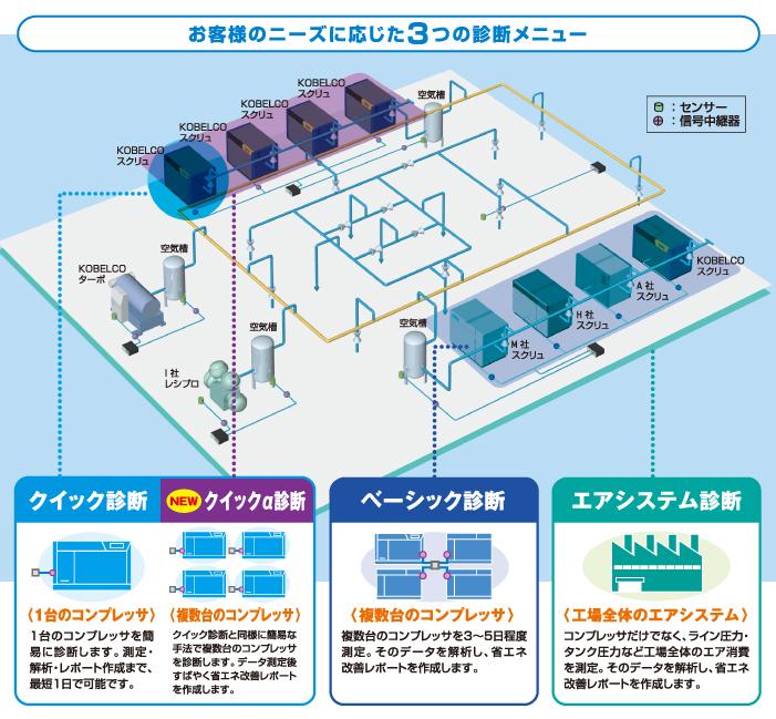 工場内での測定例の図